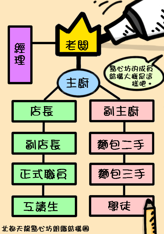 《鬼島服務業》第三章 鬼島手札(9)點心坊的組織結構